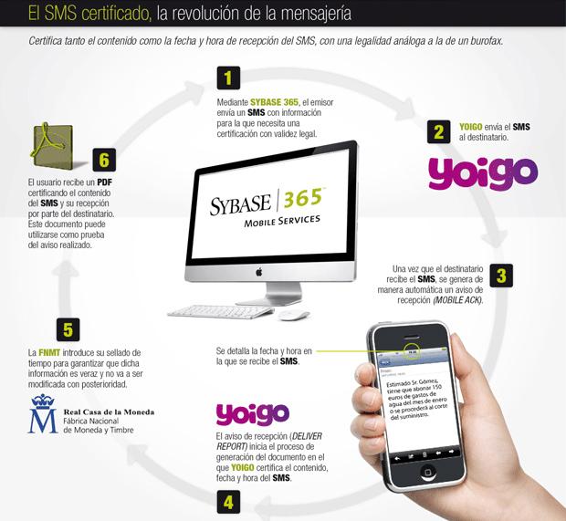 SMS certificado de Yoigo y Sybase 365