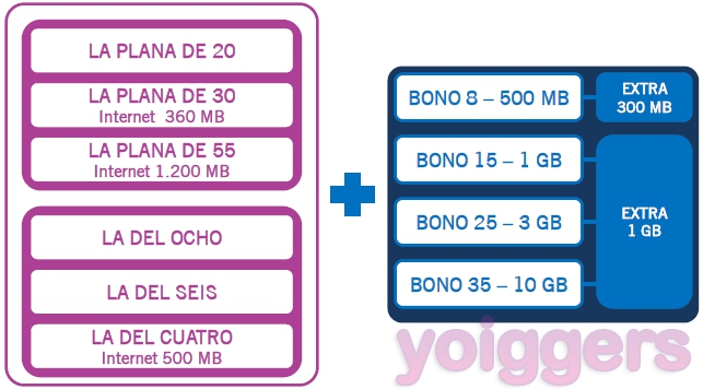 Compatibilidad de Bonos de Internet con tarifas Yoigo