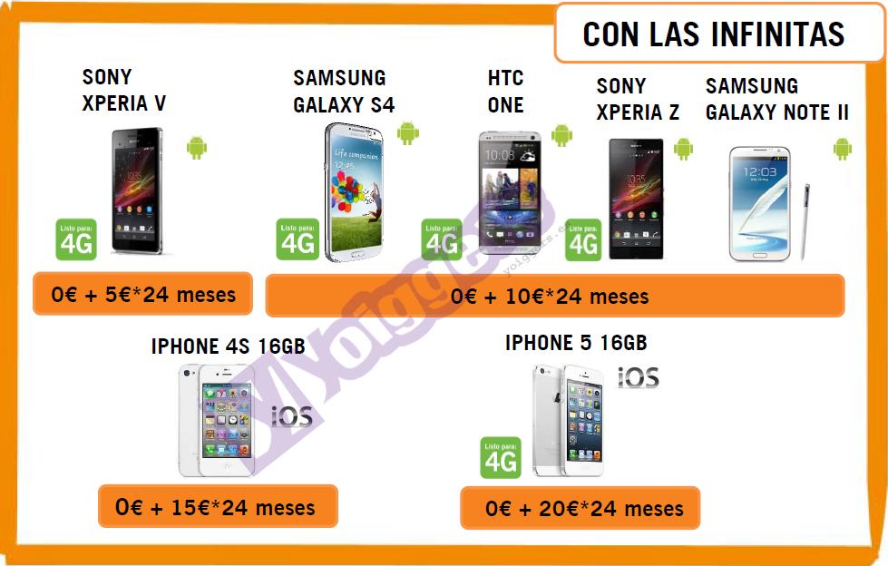 Precios móviles Yoigo julio 2013