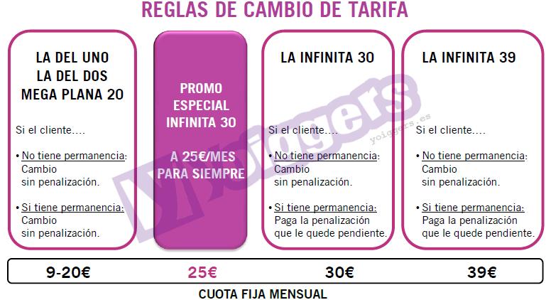 Reglas de cambio a La Infinita 25 de Yoigo